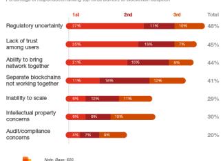 blockchain-The-biggest-barriers-to-blockchain-adoption-title