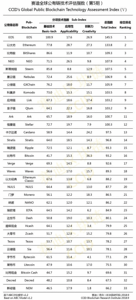 china CCID crypto blockchain index september 2018