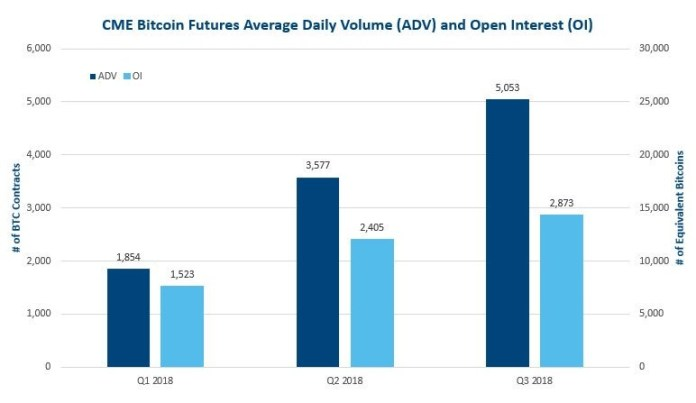 cme aveage daily volume for bitcoin btc futures Q3 2018 vs Q2 2018 vs Q1 2018