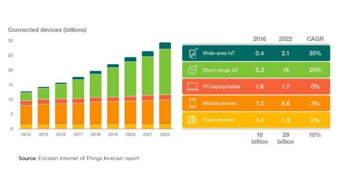 LPWAN IoT Forecast