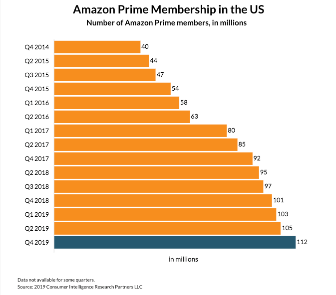 """Amazon Prime Growth"""