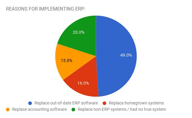 SMARTer ERP Software Technology - ERP Implement Reason