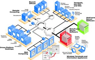 SMARTer Manager Multi-Location - Terminal Server