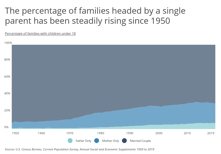 Chart1 Single parent families are on the rise