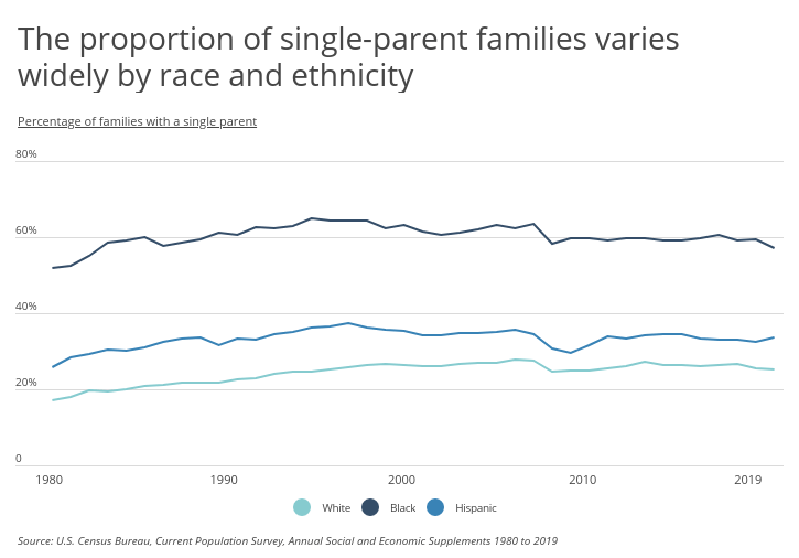 Chart2 Proportion of single parent families varies by race and ethnicity