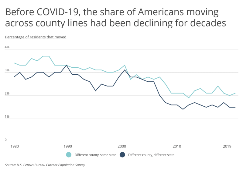 Chart1 Moving across county lines has been trending down for decades