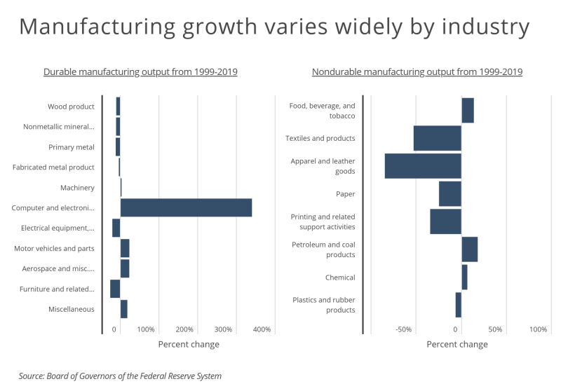 Chart2 Manufacturing growth varies widely by industry