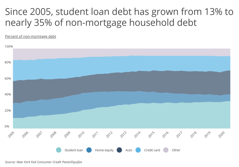Chart2 Student loan debt has grown to nearly 35 of all non mortgage debt
