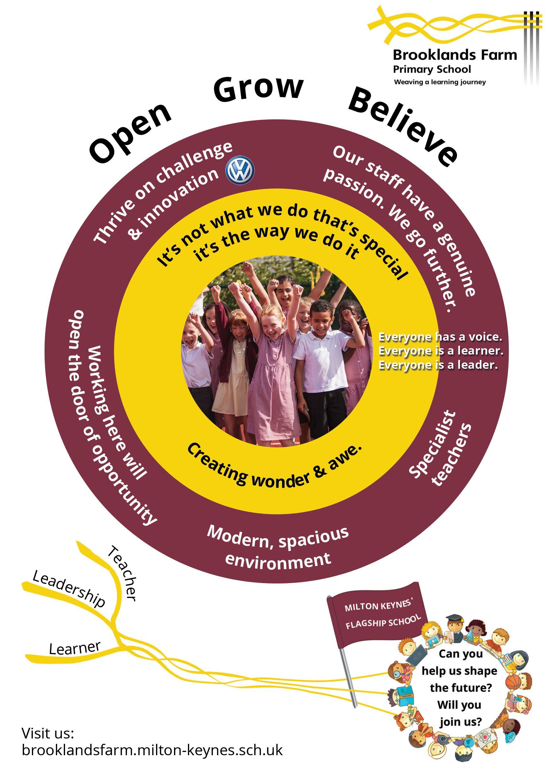 Staff Vacancies   Brooklands Farm Primary School