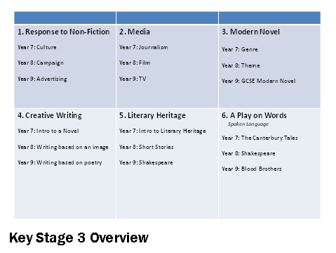 English Key Stage 3 Overview