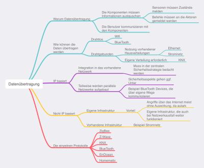 Mind Map Folge 004 - Datenübertragung in Smart Home Systemen