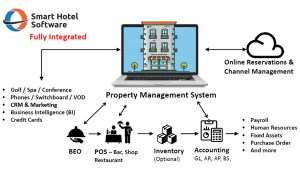 Home  Smart Hotel Software