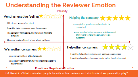 reviewer-emotion