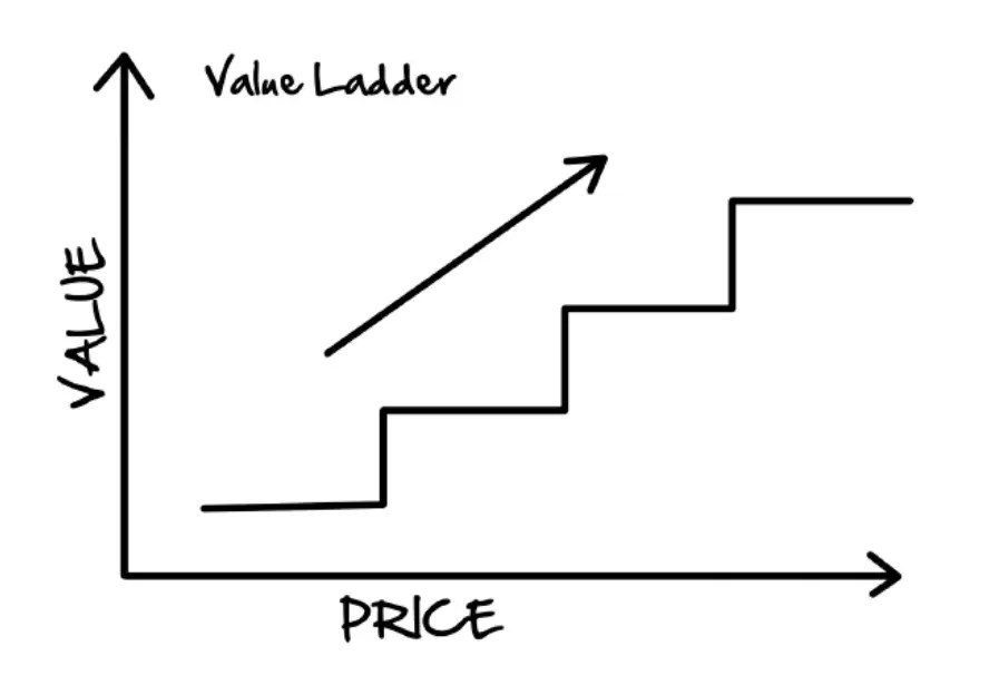 As customers ascend your value ladder, your ofers will increase in value and price