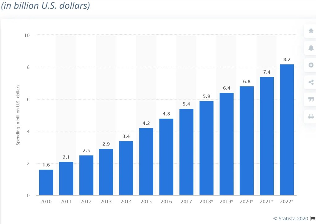 Affiliate Marketing Spending in USA from 2010 to 2022 from Statista.