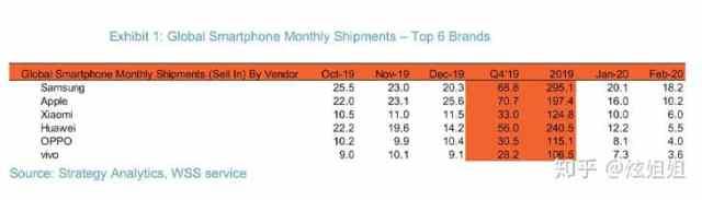 доставки на мобилни телефони в света