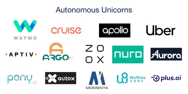 The Autonomous Mobility Unicorns – Smart Mobility Seattle