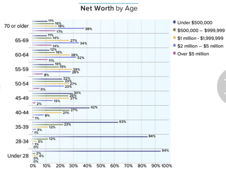 medscape physician net worth by age