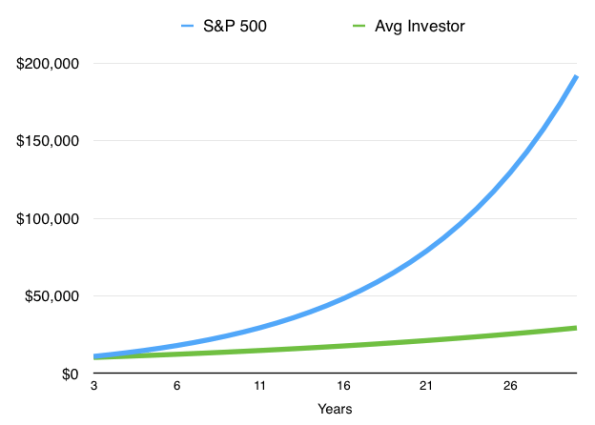 This is what happens when you underperform this much over 30 years.