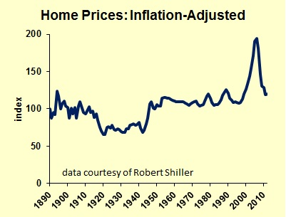 US Home Prices since 1890