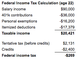 How to pay zero taxes (an example calculation)