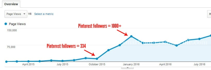 Grow your blog or website traffic with Pinterest