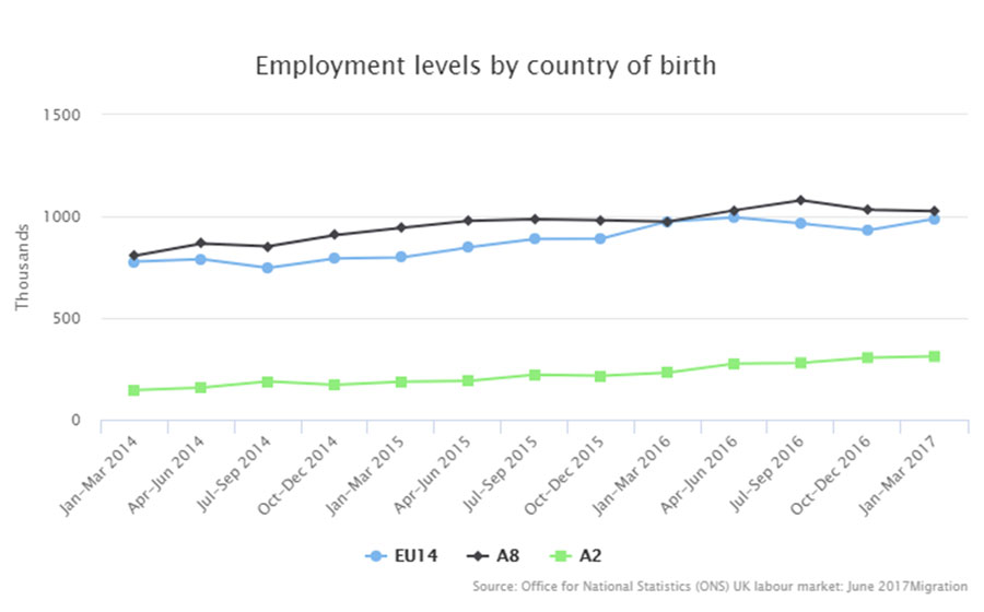 Employment level by country of birth