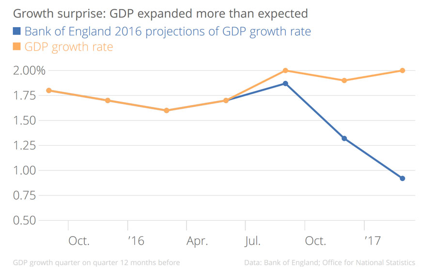 Growth surprise GDP expanded more than expected