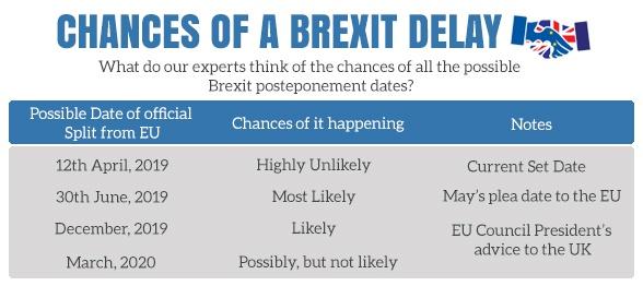 Brexit Delay: Important Dates