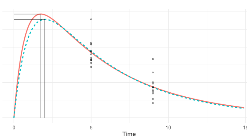 Undersampling Bias on Cmax and Tmax Estimation