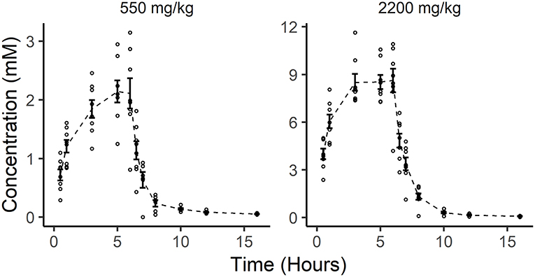 In vitro Cytotoxicity and Pharmacokinetic Evaluation of Pharmacological Ascorbate in Dogs