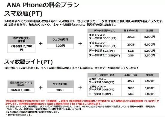 ANA Phoneのプランと料金