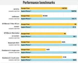 Google PixelとiPhone7のシステムパフォーマンス比較