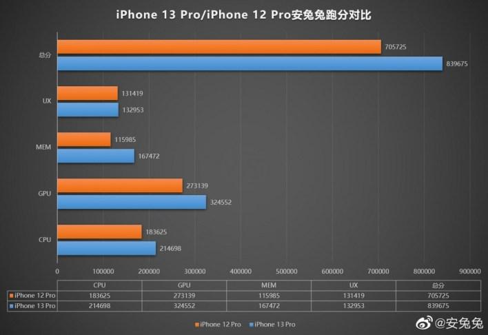 Apple iPhone 12 Pro 13 Pro-AnTuTu