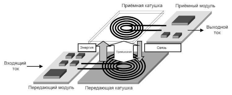 Standard de chargement sans fil Qi