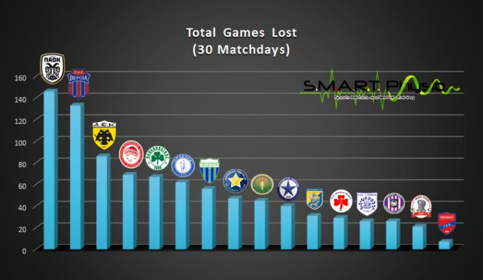 Total Games Lost