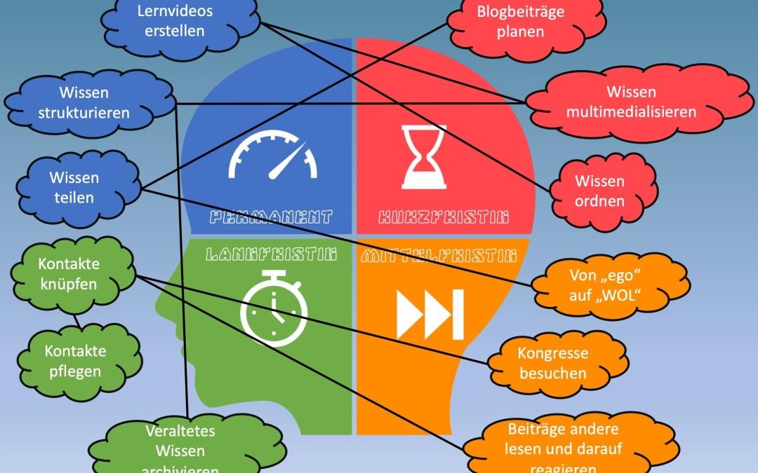 Detaillierte grafische Übersicht des persönlichen Wissensmanagements