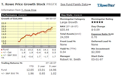 Morningstar Snapshot of T. Rowe Price Growth Stock