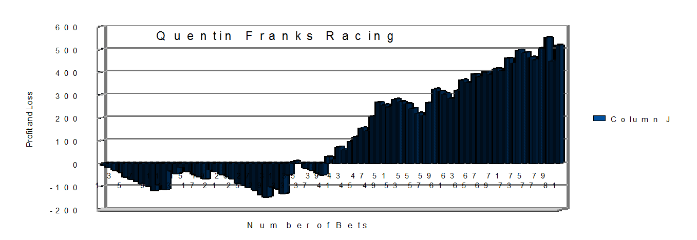Quentin Franks Racing Results Month 1