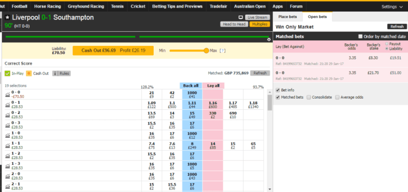 Laying The Correct Score Tips - Betfair Strategy