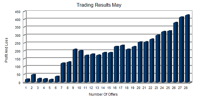 50k Betting And Trading Challenge May