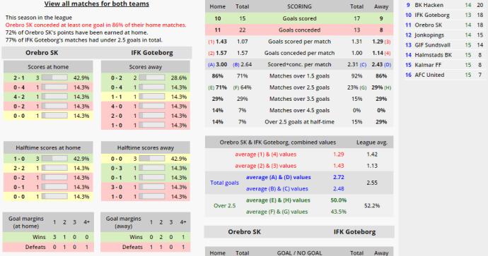 In-Play Football Betting Strategies