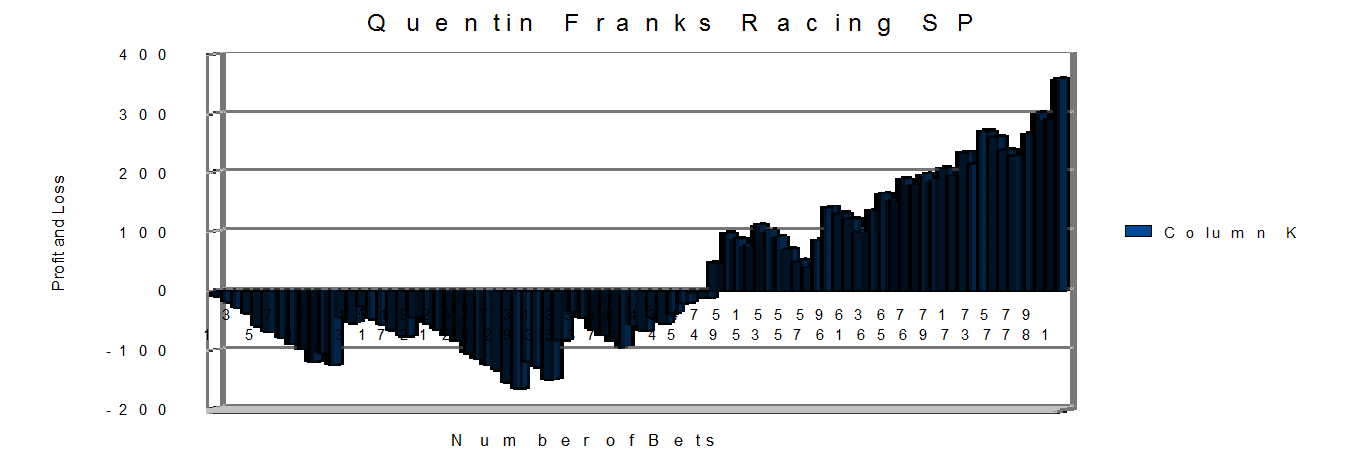 Quentin Franks Results month 1 SP prices