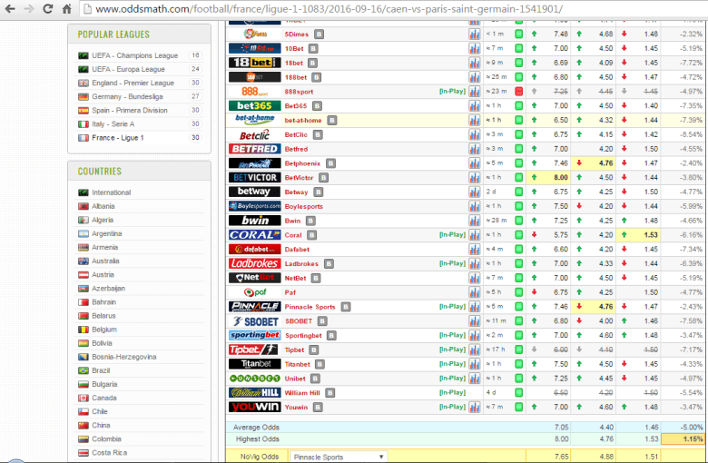 When we are value betting we look for odds at soft bookmaker that are higher then Pinnacles