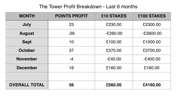 The Tower Horse Racing Tipster