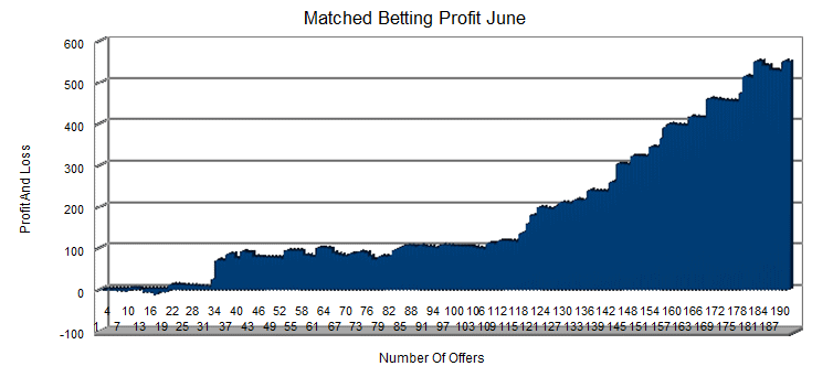 Matched Betting Results June