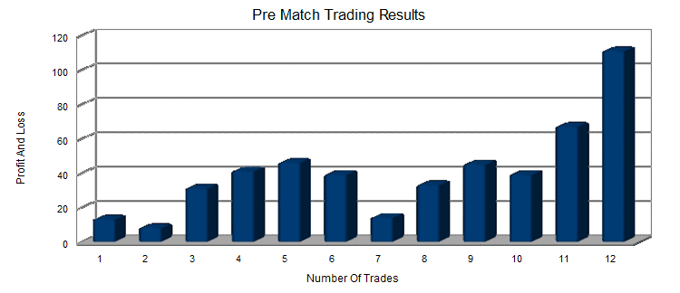 50k betting and trading challenge