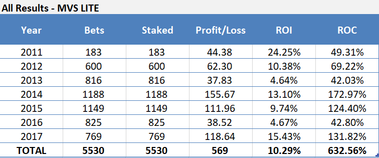 Making A Million - A Sports Betting And Trading Challenge