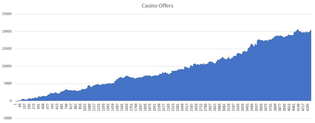make money from casino bonuses graph
