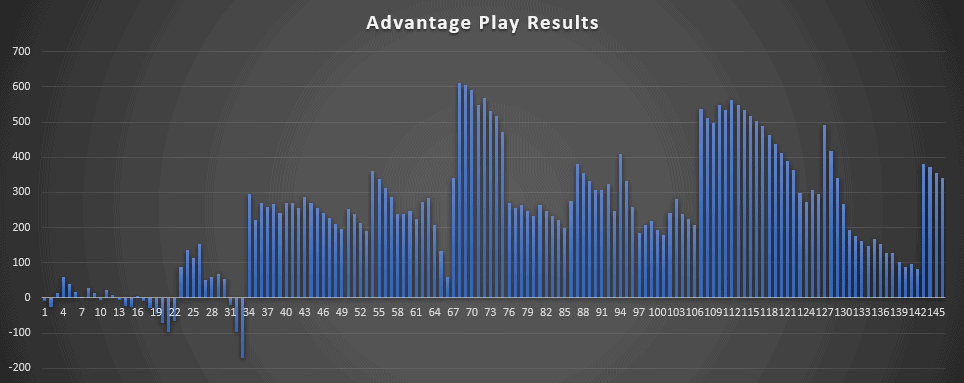 Casino Offer Results